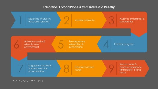 Education-Abroad-Process